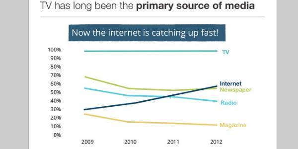 Internet menaglaami pertumbuhan yang sangat cepat