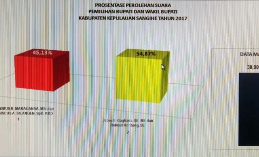 Hasil Perhitungan Cepat Pilkada Sangihe