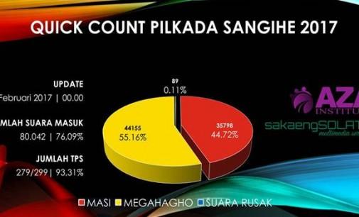 PILKADA SANGIHE: Ini Hasil Quick Count AZA Institute