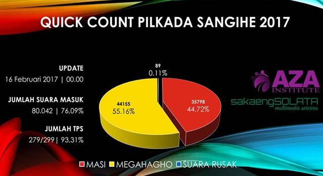 Quick Count Pilkada Sangihe 2017