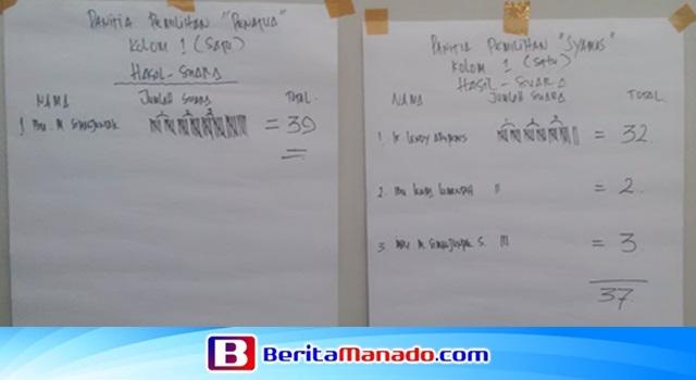 Hasil perhitungan Pemilihan Pelsus Penatua dan Syamas Kolom 1 Jemaat GMIM Schwarz Sentrum Langowan