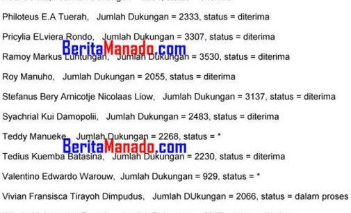 Ditutup, Ini Nama-Nama Bakal Calon Senator DPD RI Dapil Sulut