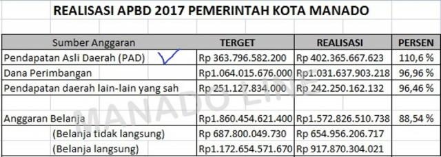 Data Realisasi APBD 2017 Kota Manado. (bagpemhumas)