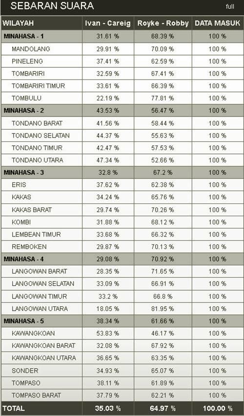 Data Quick Count Minahasa