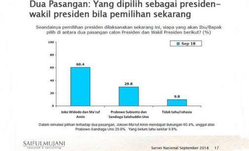 Survei SMRC: 60 Persen Warga Memilih Jokowi, Hampir 29 Persen Memilih Prabowo