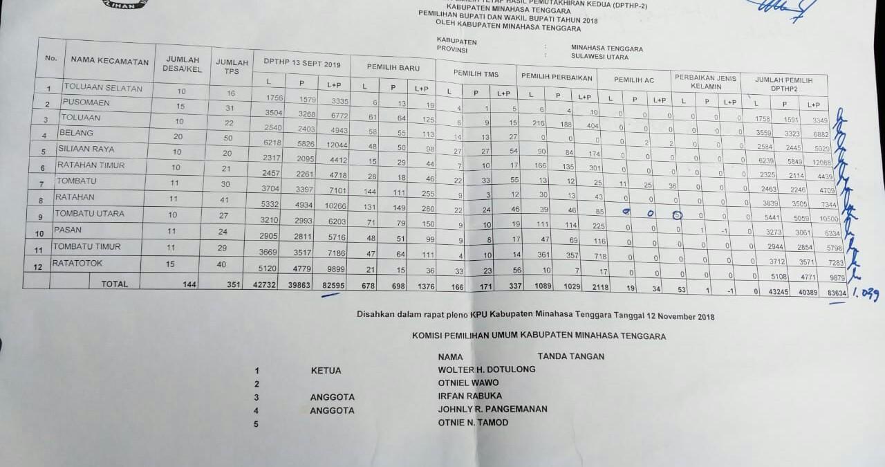 Rekapitulasi dan Penetapan DPTHP-2 Kabupaten Mitra
