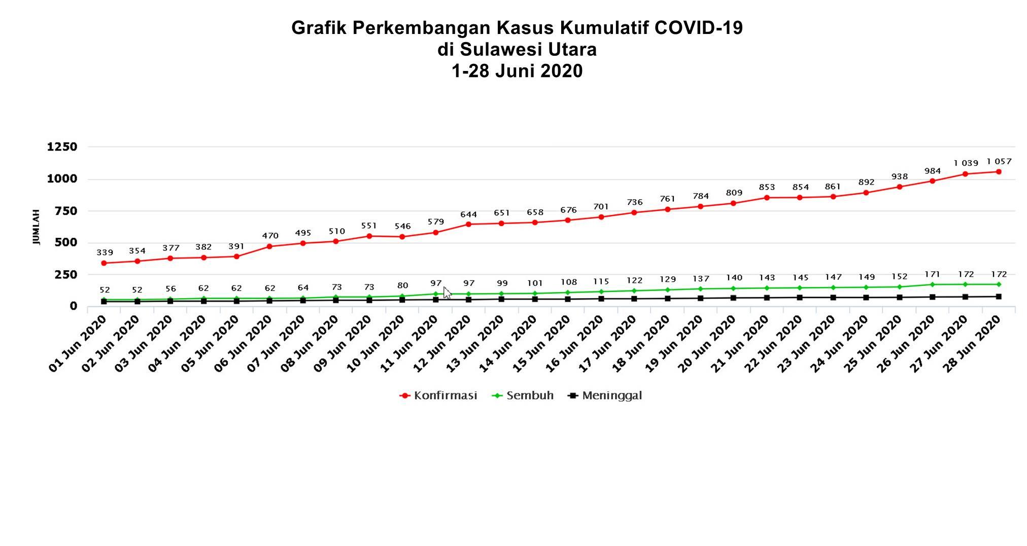 Grafik Perkembangan Kasus Kumulatif COVID-19 di Sulawesi Utara 1-28 Juni 2020
