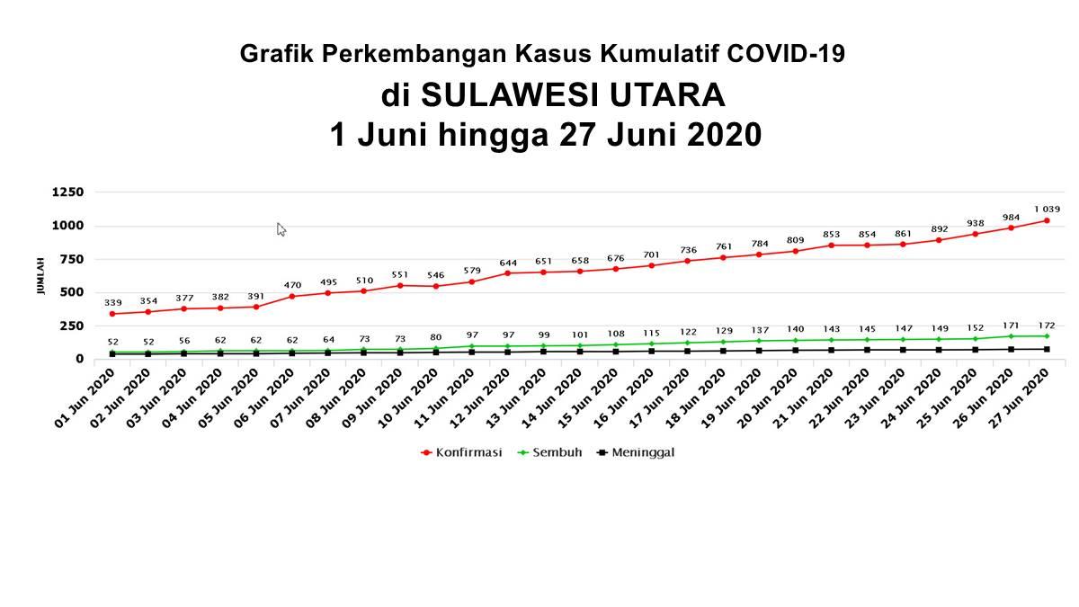 Grafik Perekembangan Covid-19 di Sulawesi Utara per 1 - 27 Juni 2020