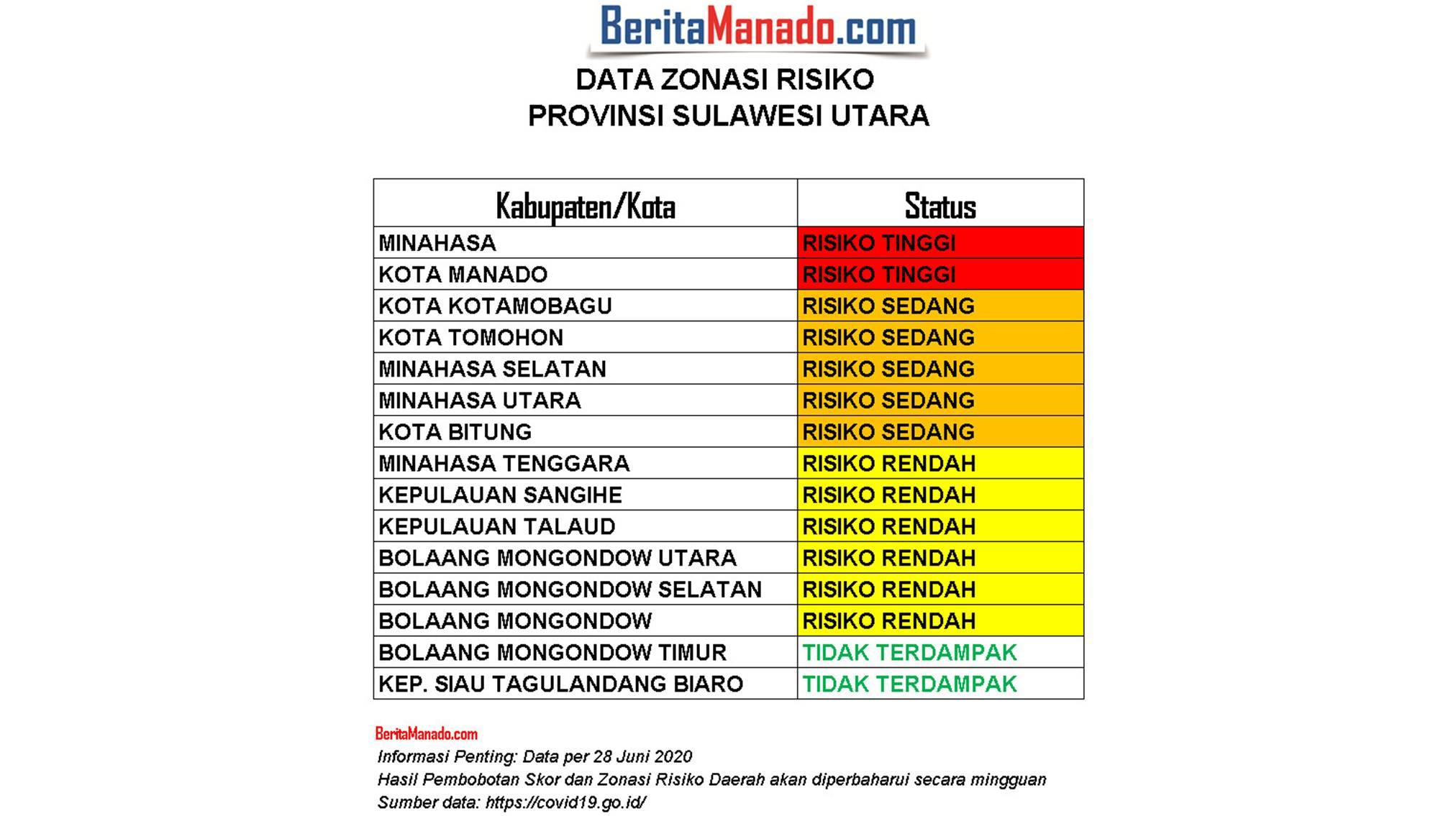 Data Zonasi Risiko Provinsi Sulawesi Utara