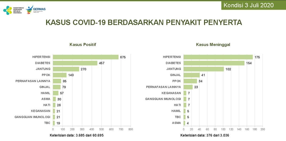 Penyakit Penyerta ini Dapat Memperparah Pasien COVID-19 - BeritaManado.com