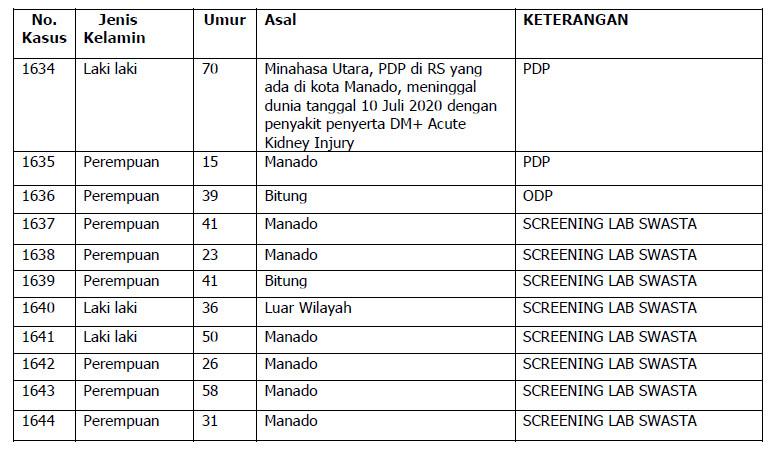 Rincian 27 Kasus Positif COVID-19 di Sulut per 12 Juli 2020