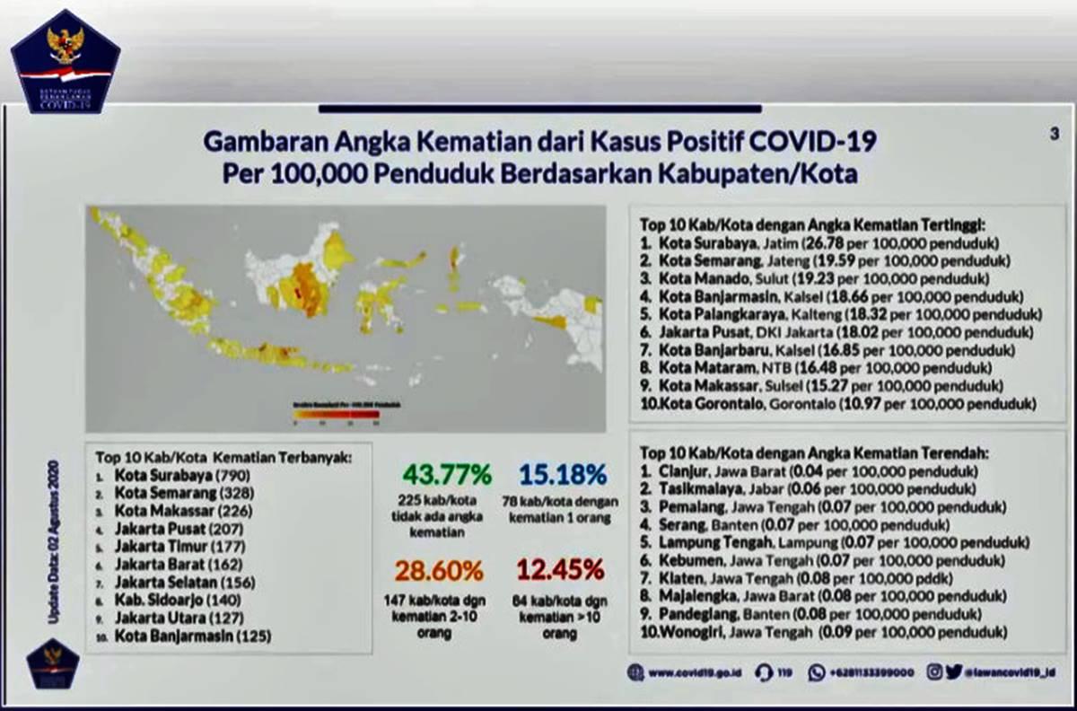 Gambaran Angka Kematian dari Kasus Positif COVID-19 per 100.000 Penduduk berdasarkan Kabupaten/Kota.