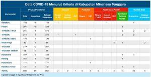 Update COVID-19 Mitra 4 Agustus: Bertambah Satu Suspek ...