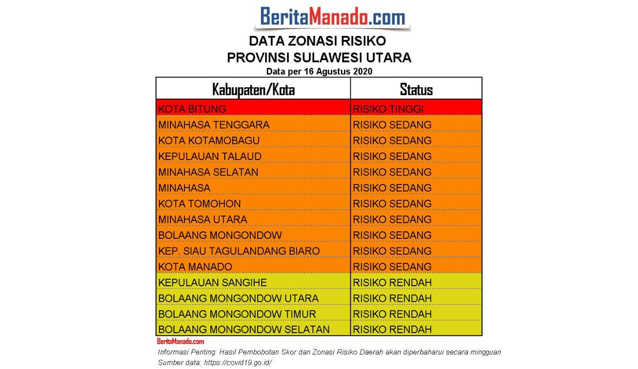 Tabel zonasi wilayah di Sulut berdasarkan Peta Risiko per 16 Agustus 2020