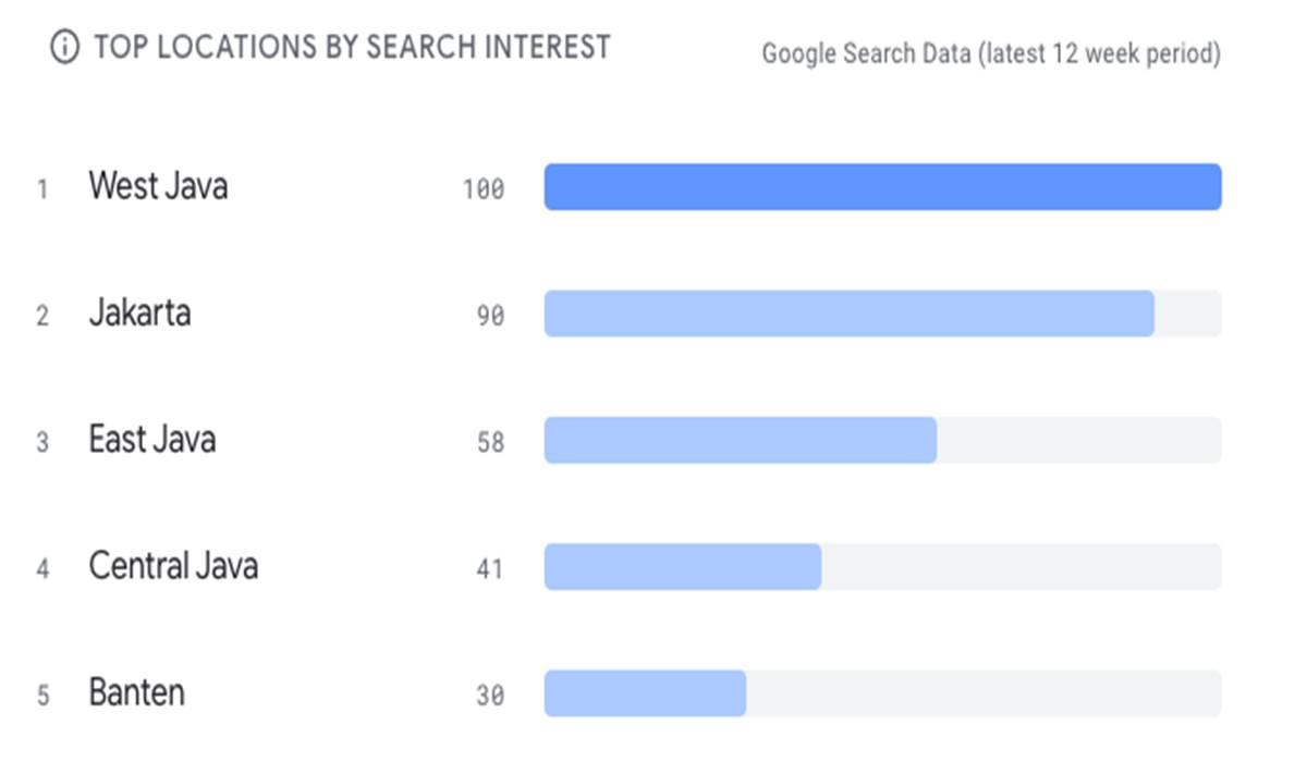 Grafik lokasi terpopuler berdasarkan minat penelusuran