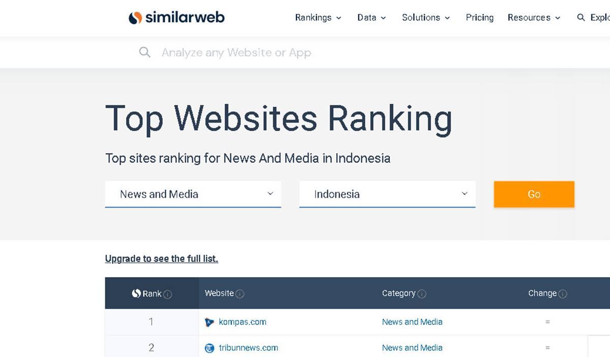 Tangkapan layar Similarweb, Top Website Ranking
