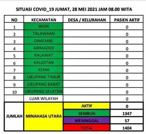 Situasi COVID-19 per kecamatan.