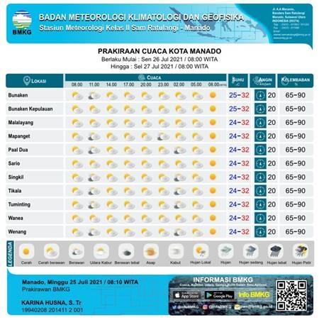 Cuaca Kota Manado