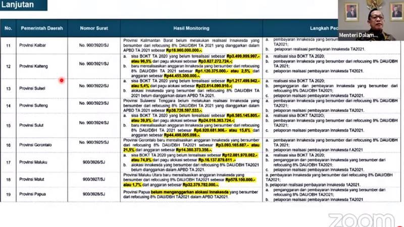 Daftar provinsi yang mendapat teguran Tito Karnavian. Tangkapan layar Youtube Konferensi Pers Virtual Evaluasi Pelaksanaan PPKM Darurat.